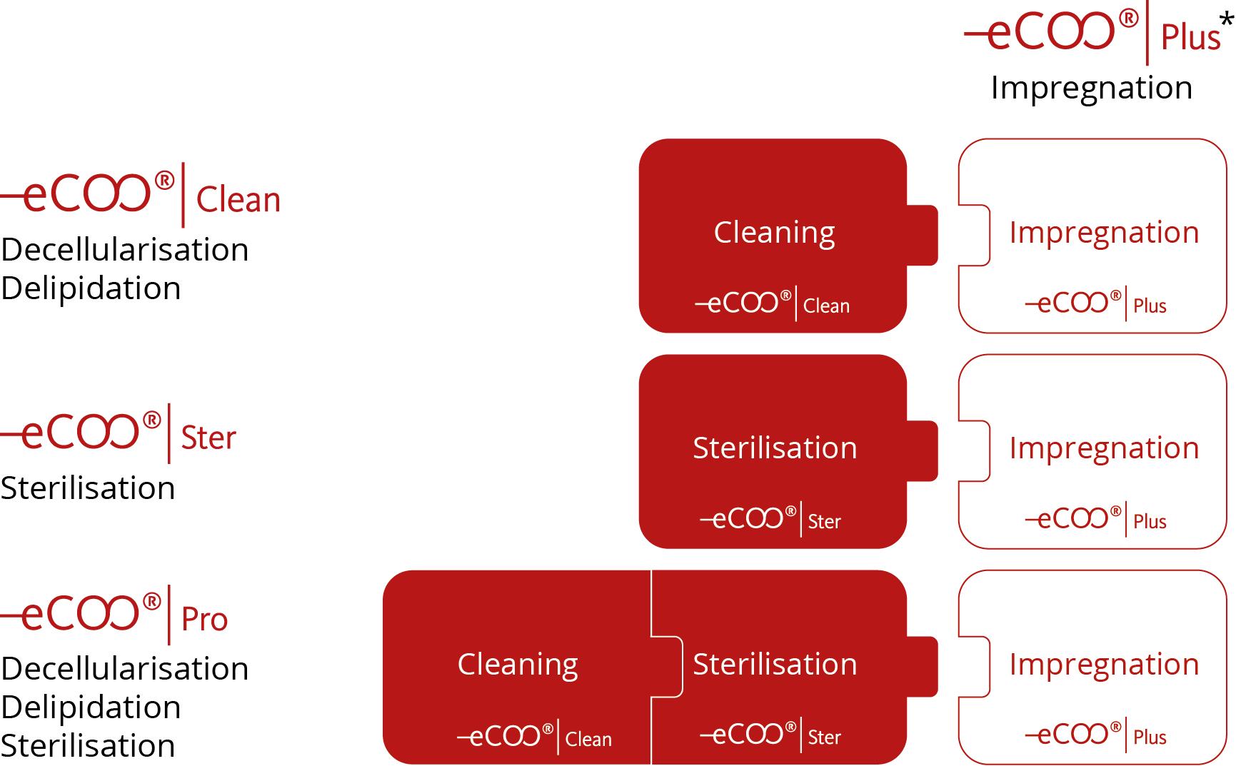 eCOO® Technology platform